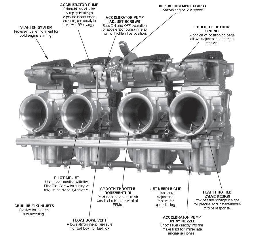RS Series Carburetor