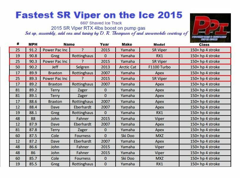 Fastest SR Viper on the Ice