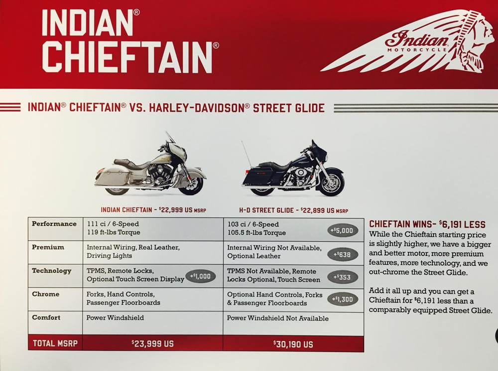 2016 Indian Chieftain VS Harley Davidson Streetglide