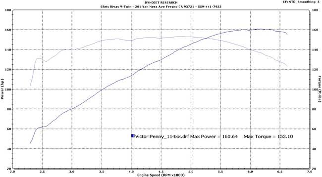 Milwaukee 8 Power Chris Rivas V-Twin Fresno, CA (559) 441-7922