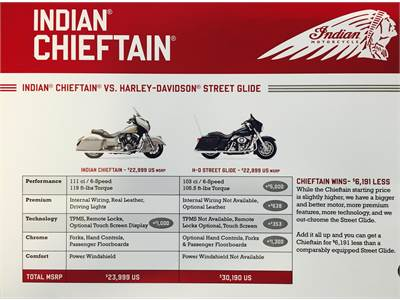 Indian Spec Comparison to other Brands