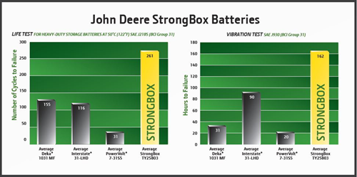 John Deere Strongbox
