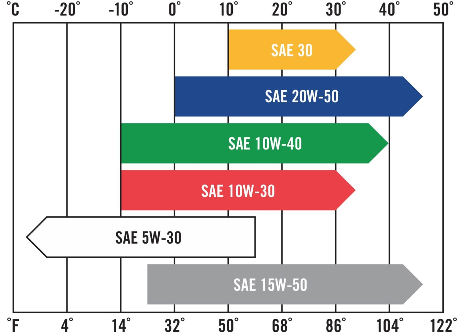 Oil Weight Chart >> What Kind Of Oil Should I Use In My Lawnmower B T South