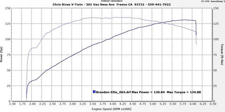 Milwaukee 8 CVO 117 Chris Rivas V-Twin Fresno, CA (559) 441-7922