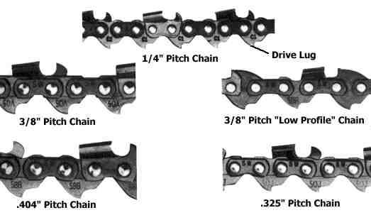 How to Determine Size of Replacement Saw Chain Plano Power Equipment