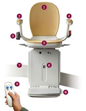 Curved Stairlift Features