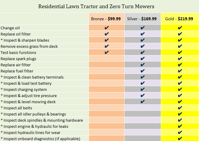 Residential Lawn Tractor and Residential Zero Turn Mowers