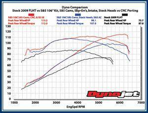 Motorcycle Performance Dyno Tuning Service