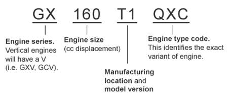 Honda Engine Identification
