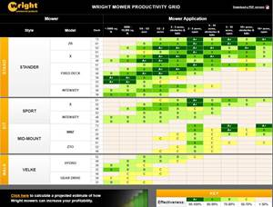 Wright Mower Productivity Grid