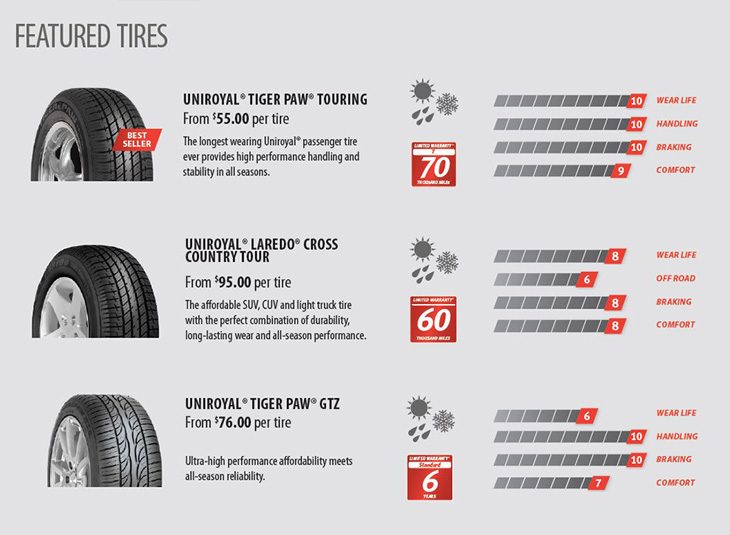 Uniroyal®: Featured Tires