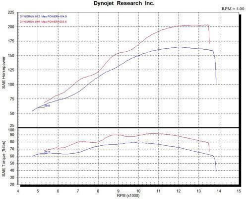 Dyno Charts KWS Motorsports N  Charleston, SC (843) 552-7177