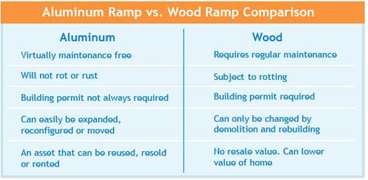 Aluminum Ramp vs. Wood Ramp Comparison