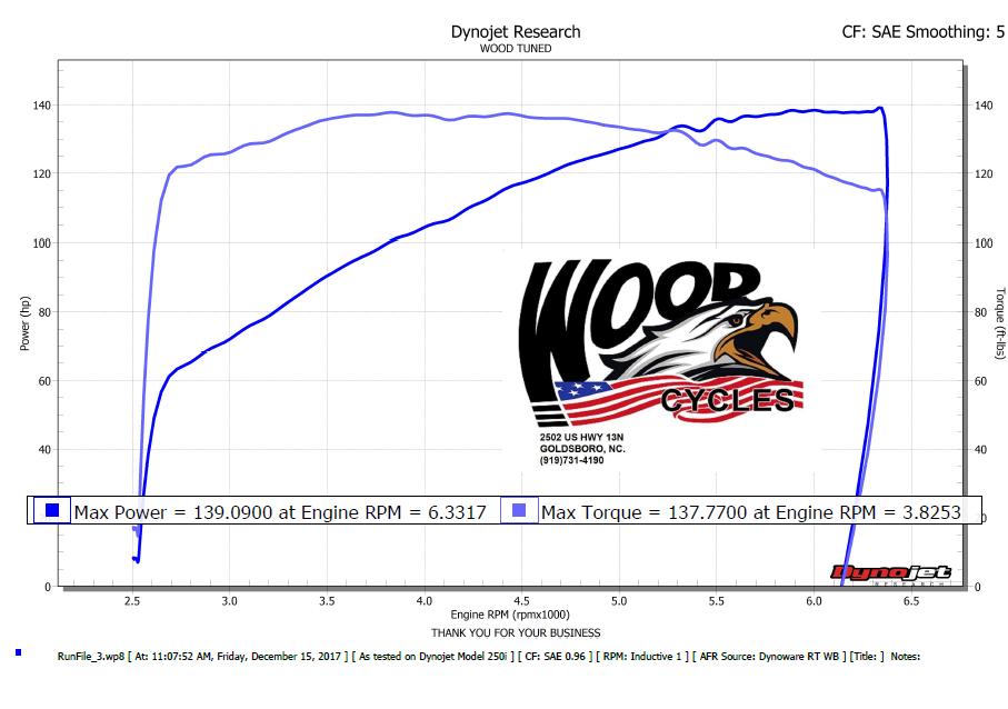 Dyno Tuning Wood Cycles Goldsboro, NC (919) 731-4190