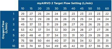FIO2 for flow and O2