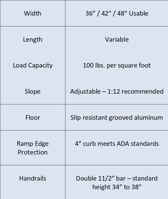 ramp info revised