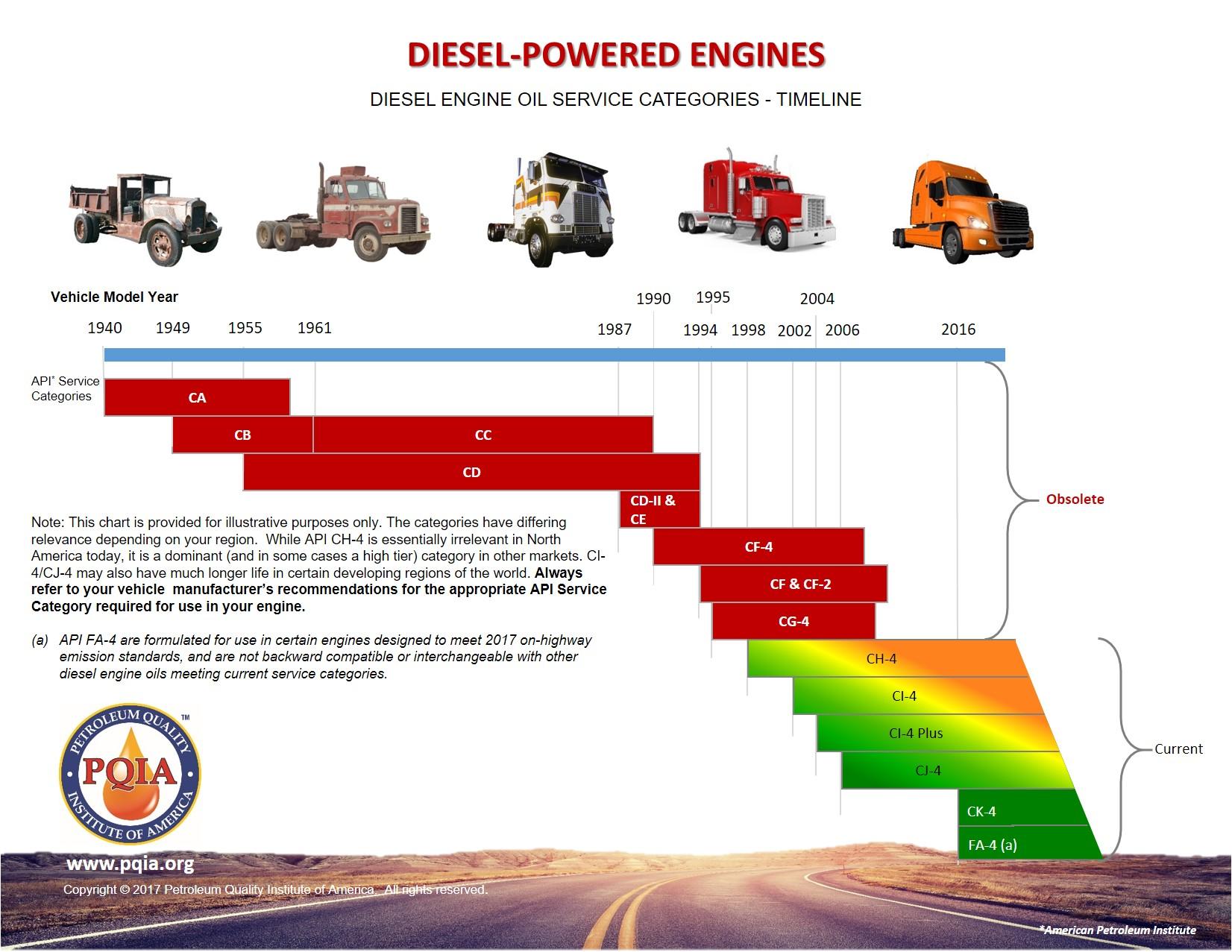 Lubricating Oil Matters Goff's Equipment Service, Inc  Litchfield