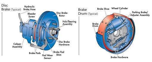 Jack Furrier Brake Charts