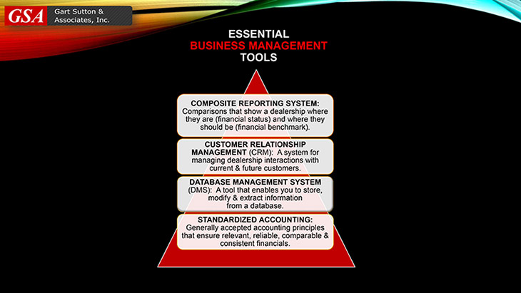 Essential Business Management Tools