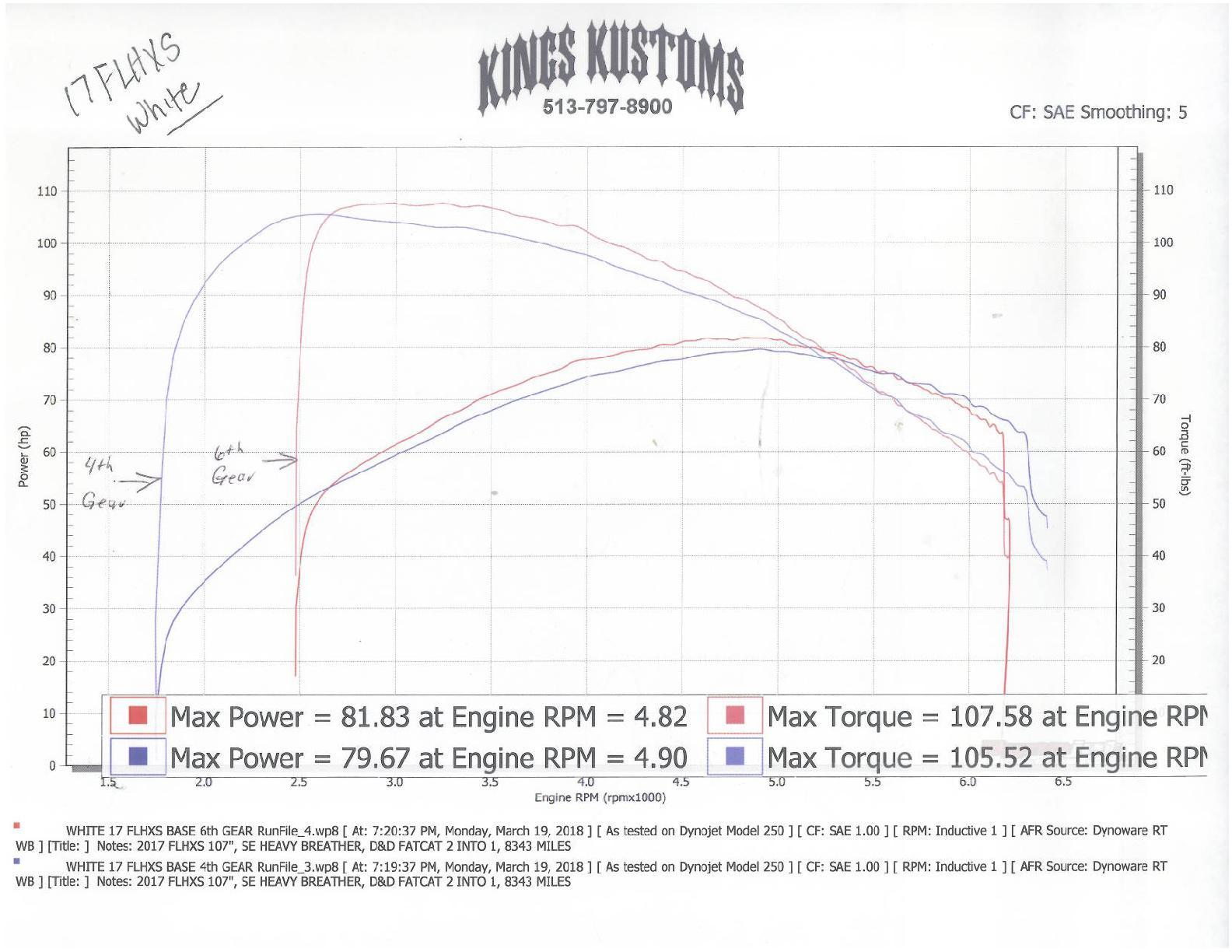 2017 Harley Davidson Flhxs For Sale In Batavia Oh Kings Kustoms Cruise Control Diagram 1 13