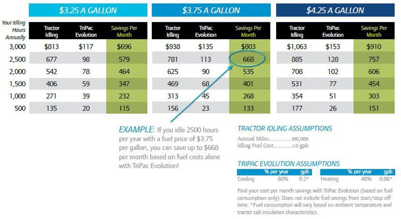 TriPac-Evolution-Fuel-Savings