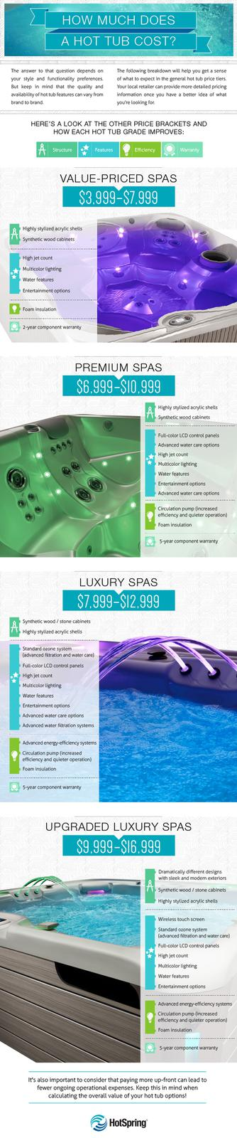 How Much Do Hot Tubs Cost PoolCo (Tri-State Pool & Spa) 529-3200 ...