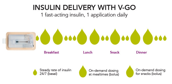 Insulin delivery with V-Go