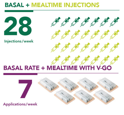 Basal and mealtime control with fewer weekly injections