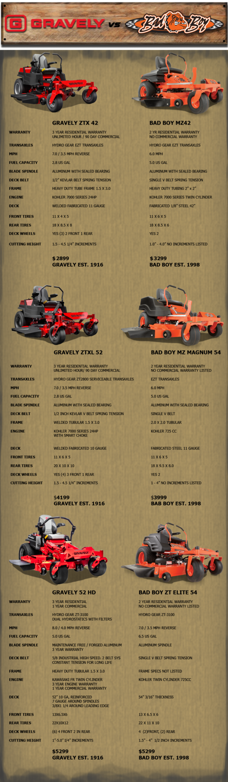 Gravely vs  Bad Boy Outdoor World Azle, TX (817) 237-5592