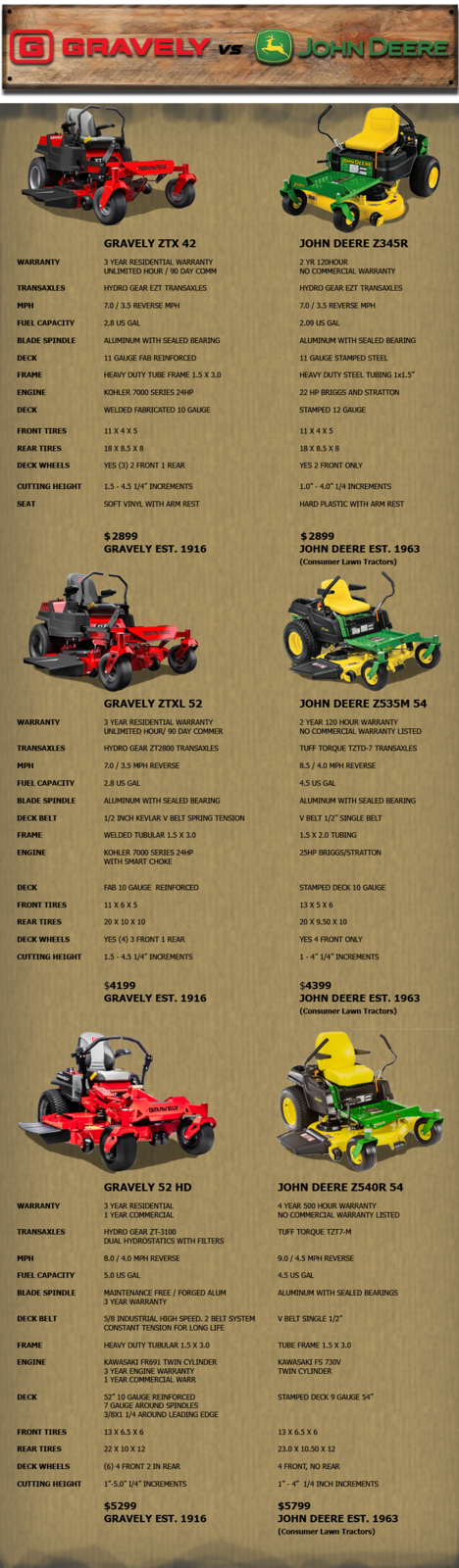 Gravely Vs John Deere Outdoor World Azle Tx 817 237 5592