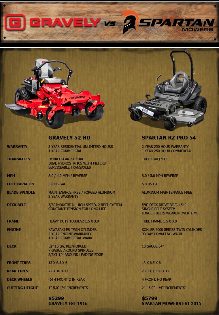 Gravely vs Spartan Outdoor World Azle, TX (817) 237-5592