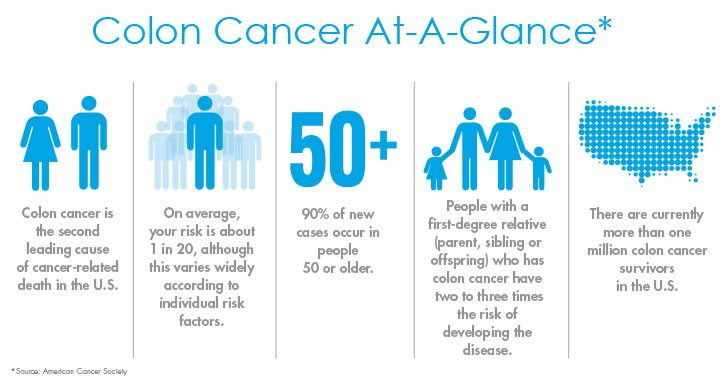 Symptoms Facts Strides For Life Colon Cancer Foundation Burlingame Ca 650 692 3700