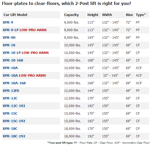 BendPak 2-Post Lifts WNC Automotive Equipment Sales Black