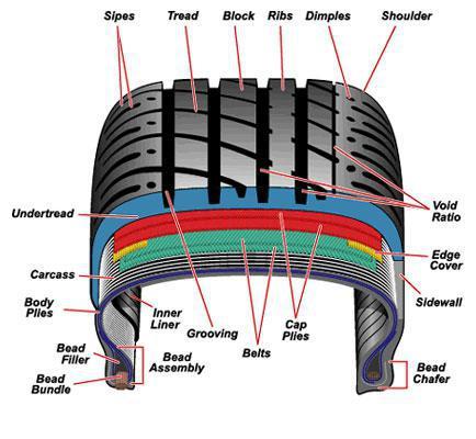 Car Tire Diagram Product Wiring Diagrams