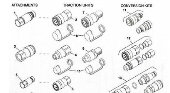 Toro Dingo Hydraulic Connectors