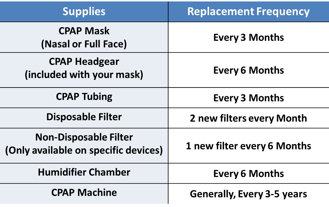 how often should i replace my cpap machine