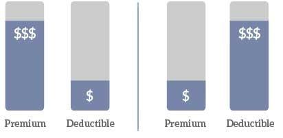 deduct-premium chart