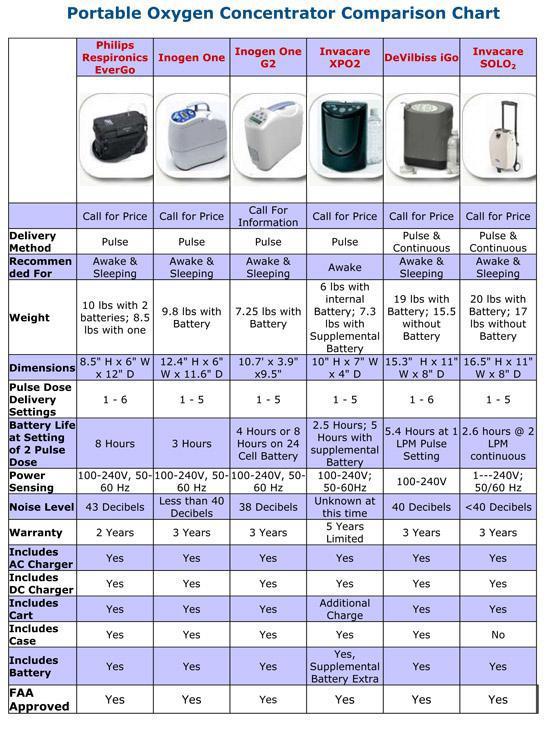 Portable Oxygen Concentrator Comparison Chart M D